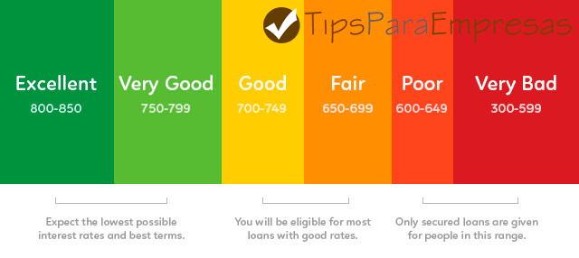 what number is a good credit score