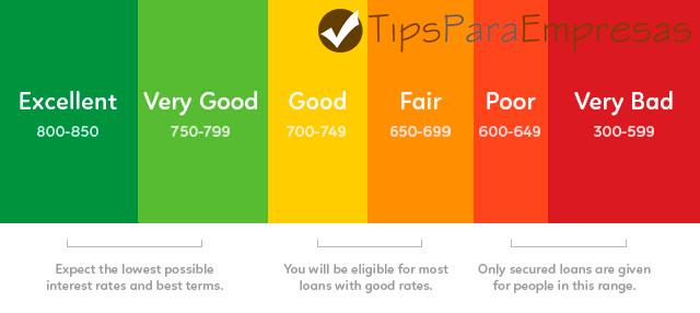 Escalas de Puntajes del credit score